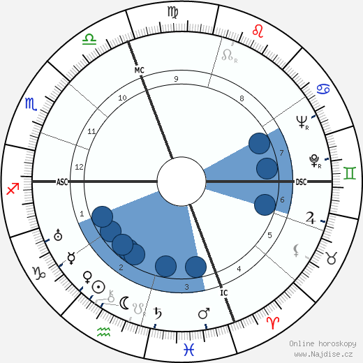 Alessandro Cicognini wikipedie, horoscope, astrology, instagram
