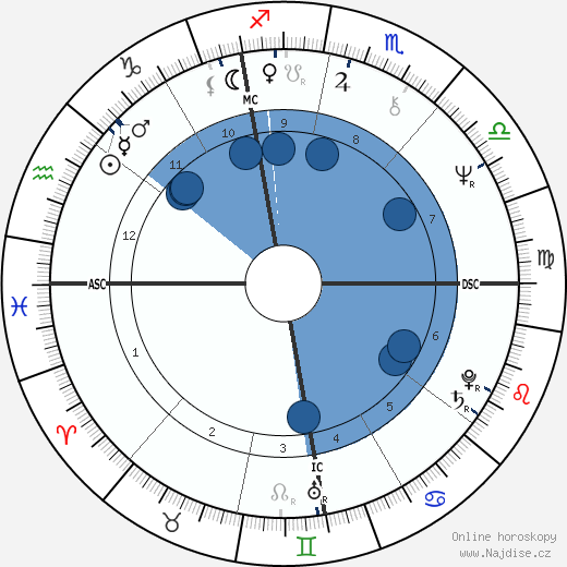 Alessandro Haber wikipedie, horoscope, astrology, instagram