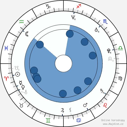 Alessandro Juliani wikipedie, horoscope, astrology, instagram
