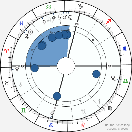 Alessandro Manzoni wikipedie, horoscope, astrology, instagram
