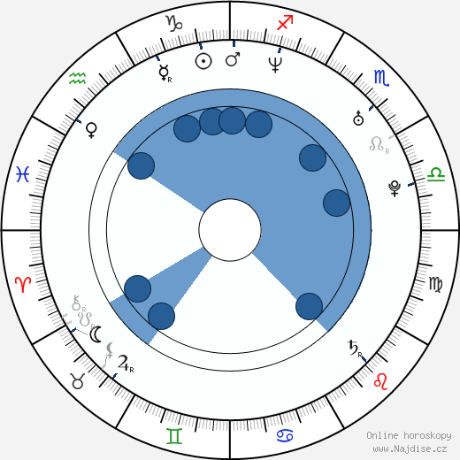 Alex A. Quinn wikipedie, horoscope, astrology, instagram