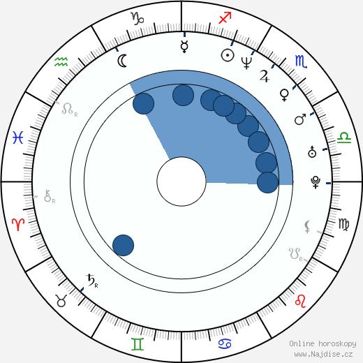 Alex Čejka wikipedie, horoscope, astrology, instagram