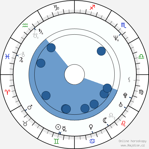 Alex Datcher wikipedie, horoscope, astrology, instagram