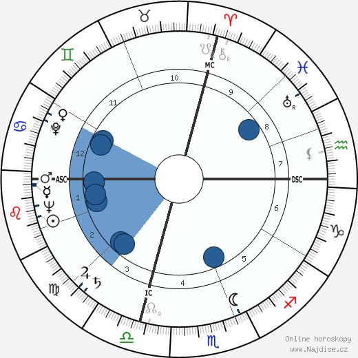 Alex Haley wikipedie, horoscope, astrology, instagram