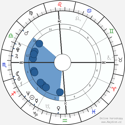 Alex Maas wikipedie, horoscope, astrology, instagram