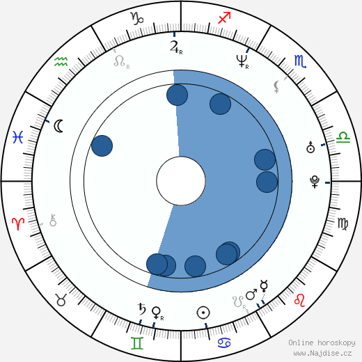 Alex Machacek wikipedie, horoscope, astrology, instagram