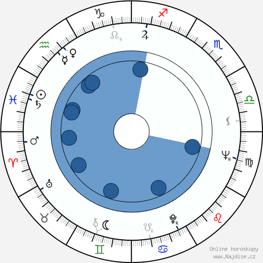 Alex Rocco wikipedie, horoscope, astrology, instagram
