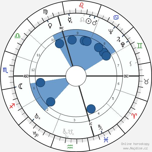 Alex Thépot wikipedie, horoscope, astrology, instagram