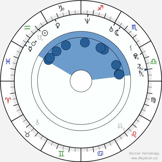 Álex Ubago wikipedie, horoscope, astrology, instagram