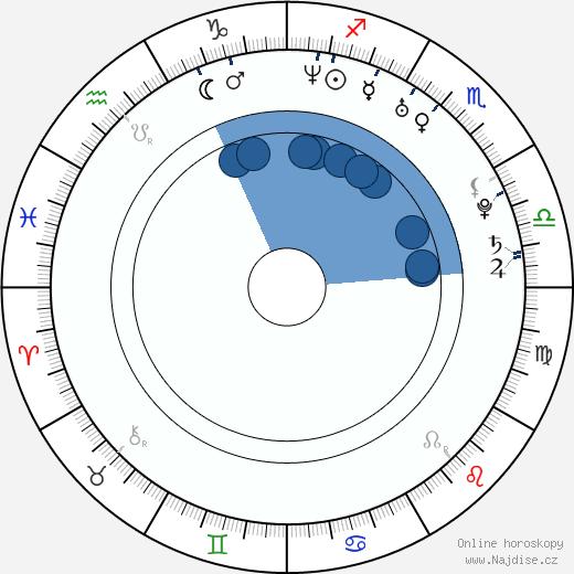 Alexa Rae wikipedie, horoscope, astrology, instagram