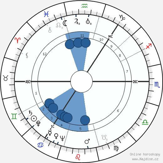 Alexander Campbell wikipedie, horoscope, astrology, instagram