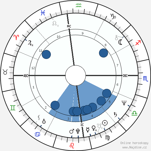 Alexander Downer wikipedie, horoscope, astrology, instagram