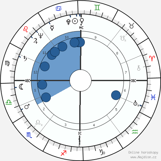 Alexander Eadie wikipedie, horoscope, astrology, instagram