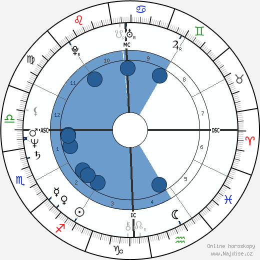 Alexander Eben wikipedie, horoscope, astrology, instagram