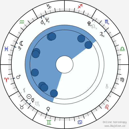 Alexander Gould wikipedie, horoscope, astrology, instagram