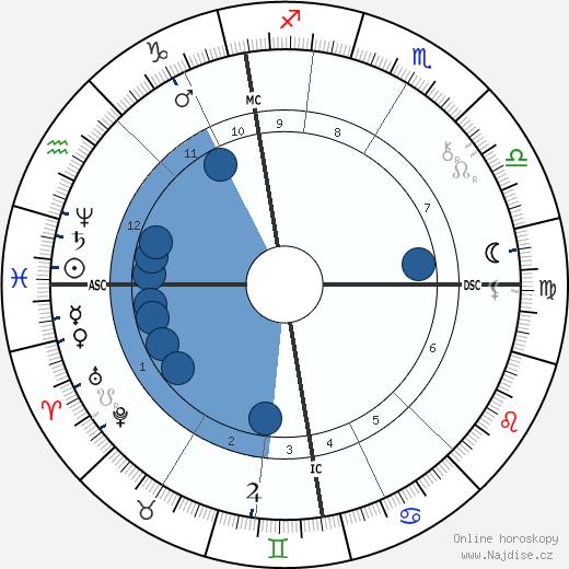 Alexander Graham Bell wikipedie, horoscope, astrology, instagram