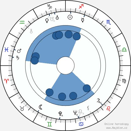 Alexander Hackenschmied wikipedie, horoscope, astrology, instagram