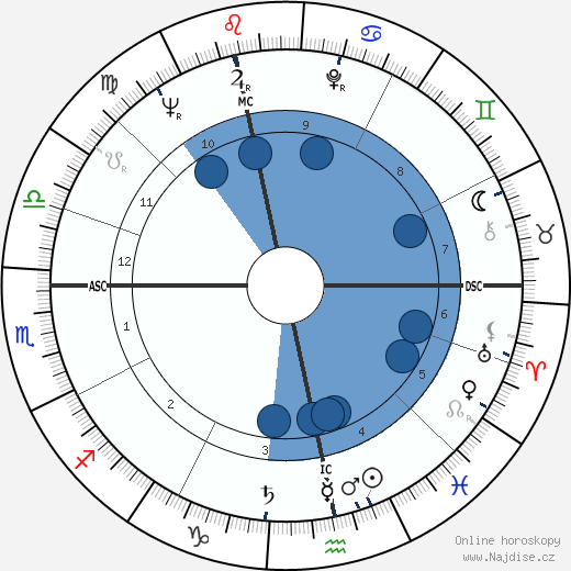 Alexander Kluge wikipedie, horoscope, astrology, instagram