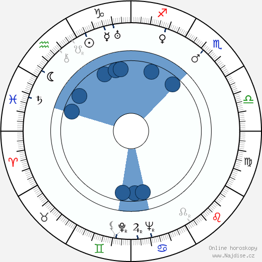 Alexander Knox wikipedie, horoscope, astrology, instagram