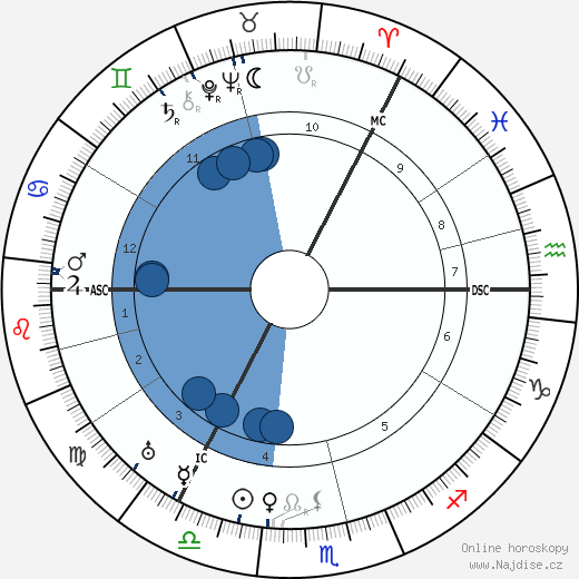 Alexander Neill wikipedie, horoscope, astrology, instagram