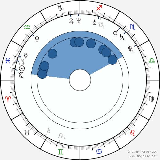 Alexander Semin wikipedie, horoscope, astrology, instagram
