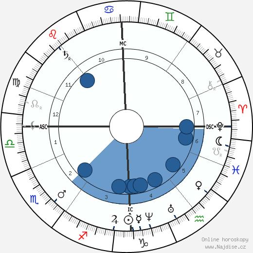 Alexander Smith wikipedie, horoscope, astrology, instagram