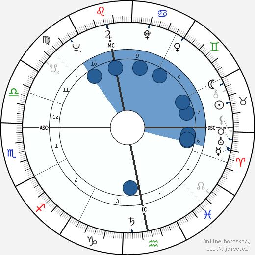 Alexander Thynn wikipedie, horoscope, astrology, instagram