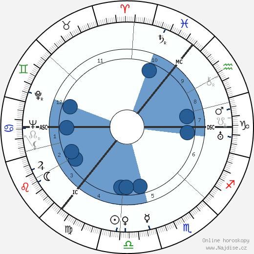 Alexander Todd wikipedie, horoscope, astrology, instagram
