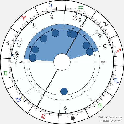 Alexander von Bernus wikipedie, horoscope, astrology, instagram
