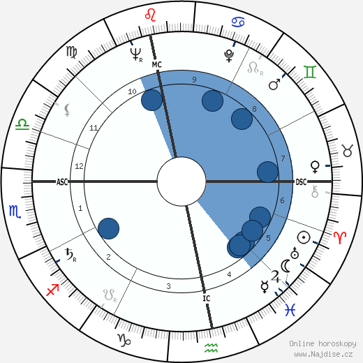 Alexander von Prónay wikipedie, horoscope, astrology, instagram