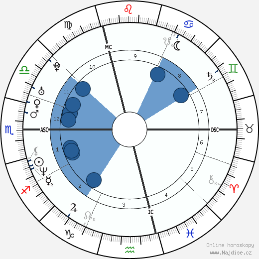 Alexander Zaglmaier wikipedie, horoscope, astrology, instagram