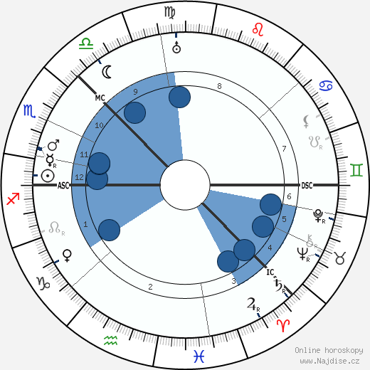 Alexandr Alexandrovič Blok wikipedie, horoscope, astrology, instagram
