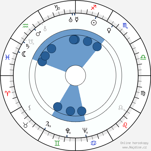 Alexandr Fajncimmer wikipedie, horoscope, astrology, instagram