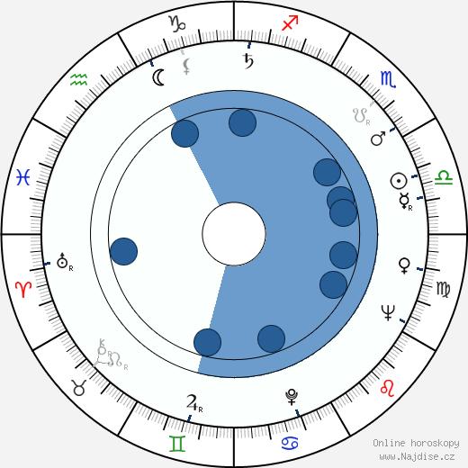 Alexandr Kutěpov wikipedie, horoscope, astrology, instagram
