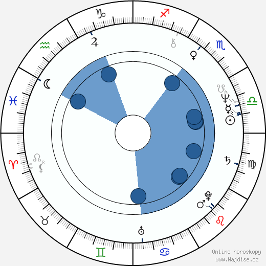 Alexandr Rogožkin wikipedie, horoscope, astrology, instagram