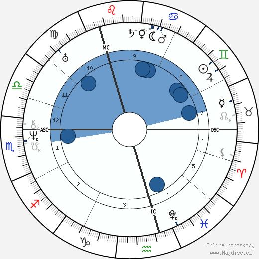 Alexandr Sergejevič Puškin wikipedie, horoscope, astrology, instagram