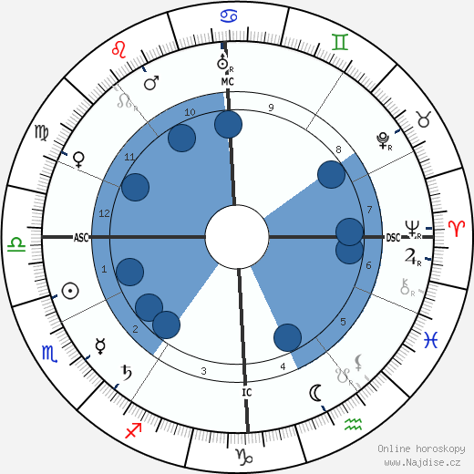 Alexandra David-Néel wikipedie, horoscope, astrology, instagram