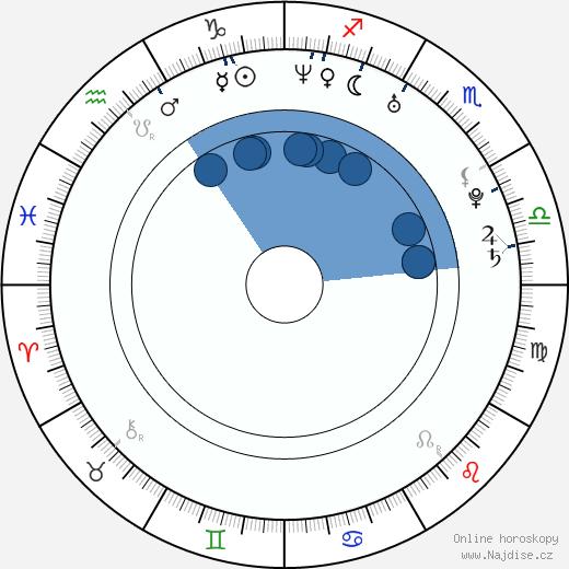 Alexandra Dinu wikipedie, horoscope, astrology, instagram
