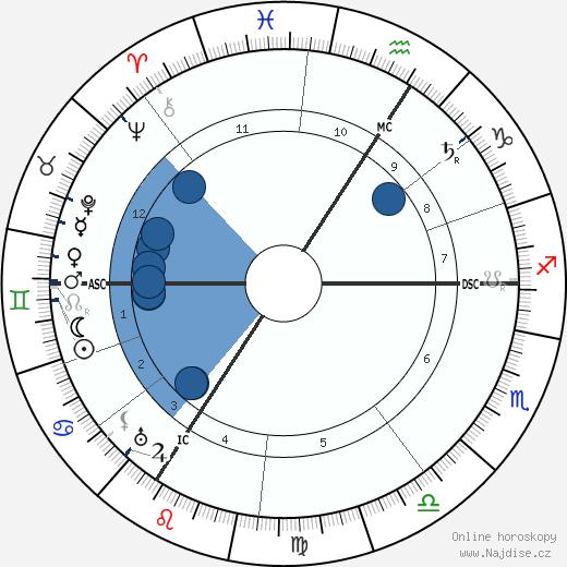 Alexandra Fjodorovna Hessenská wikipedie, horoscope, astrology, instagram
