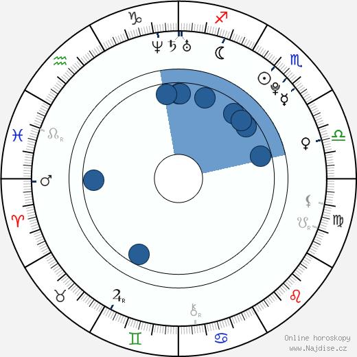 Alexandra Kyle wikipedie, horoscope, astrology, instagram