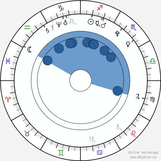 Alexandra Stamler wikipedie, horoscope, astrology, instagram
