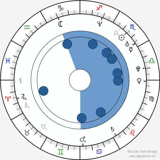 Alexandra Udženija wikipedie, horoscope, astrology, instagram
