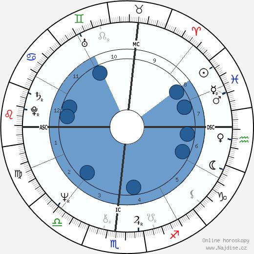 Alexandre Arcady wikipedie, horoscope, astrology, instagram