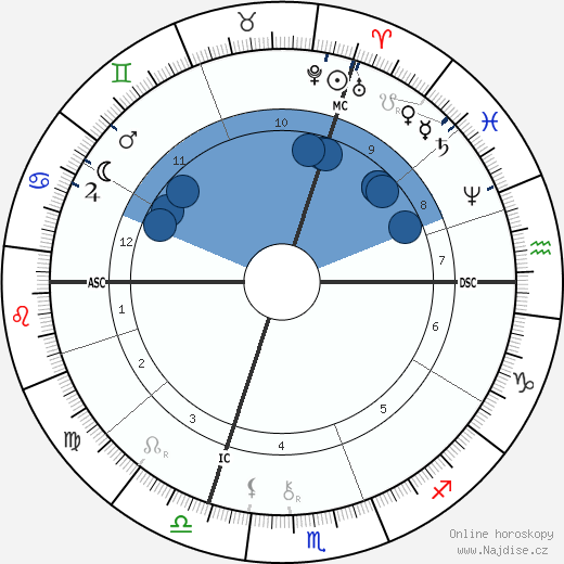 Alexandre Bisson wikipedie, horoscope, astrology, instagram