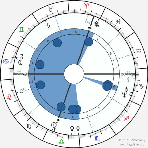 Alexandre Cabanel wikipedie, horoscope, astrology, instagram