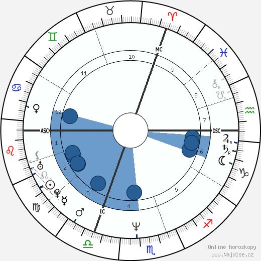 Alexandre Desplat wikipedie, horoscope, astrology, instagram