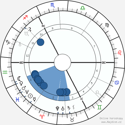 Alexandre Emile Taskin wikipedie, horoscope, astrology, instagram