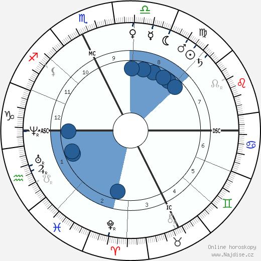 Alexandre Falguière wikipedie, horoscope, astrology, instagram