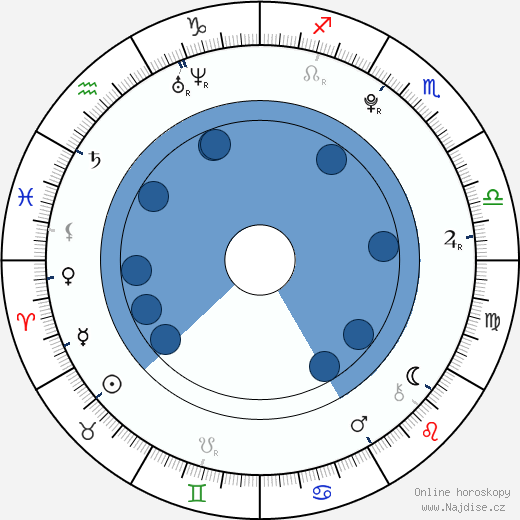 Alexandre Tacchino wikipedie, horoscope, astrology, instagram