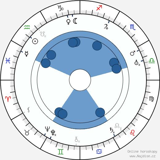 Alexandre Žoržoliani wikipedie, horoscope, astrology, instagram